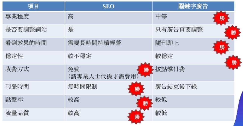 SEO與廣告差異表